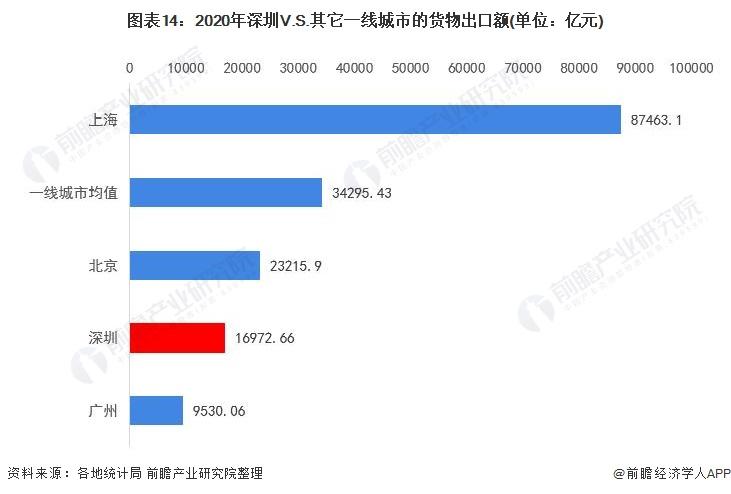 图表14:2020年深圳V.S.其它一线城市的货物出口额(单位:亿元)