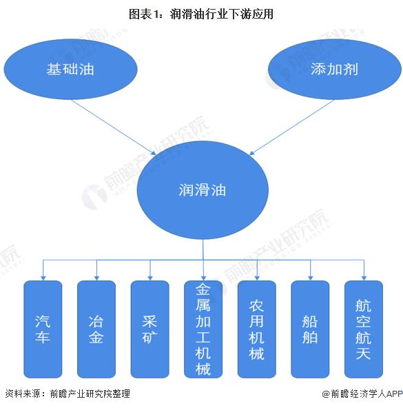 图表1:润滑油行业下游应用