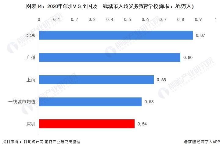 图表14:2020年深圳V.S.全国及一线城市人均义务教育学校(单位:所/万人)