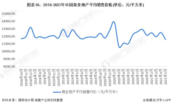 圖表10:2018-2021年中國商業地產平均銷售價格(單位:元/平方米)