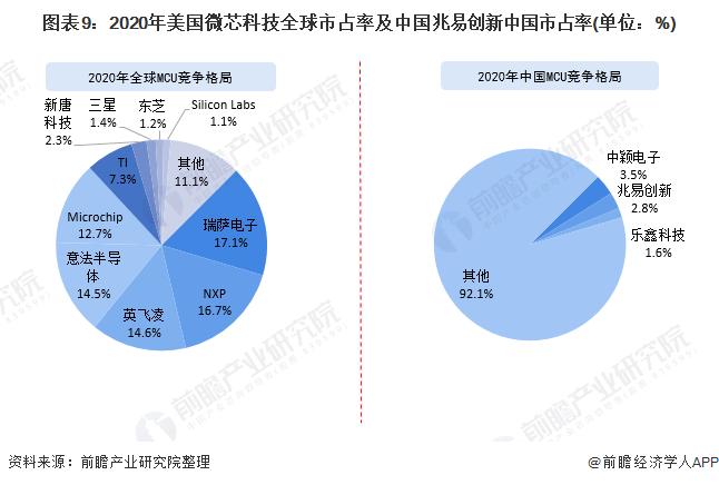 图表9:2020年美国微芯科技全球市占率及中国兆易创新中国市占率(单位:%)