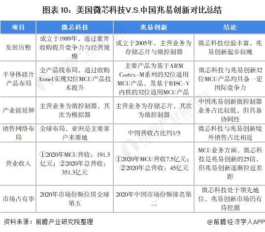 图表10:美国微芯科技V.S.中国兆易创新对比总结