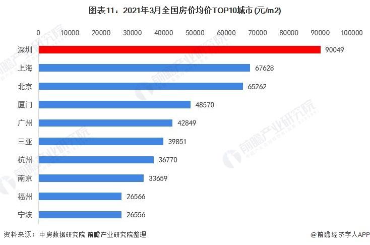 图表11:2021年3月全国房价均价TOP10城市(元/m2)
