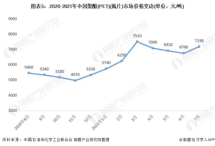 图表5:2020-2021年中国聚酯(PET)(瓶片)市场价格变动(单位:元/吨)
