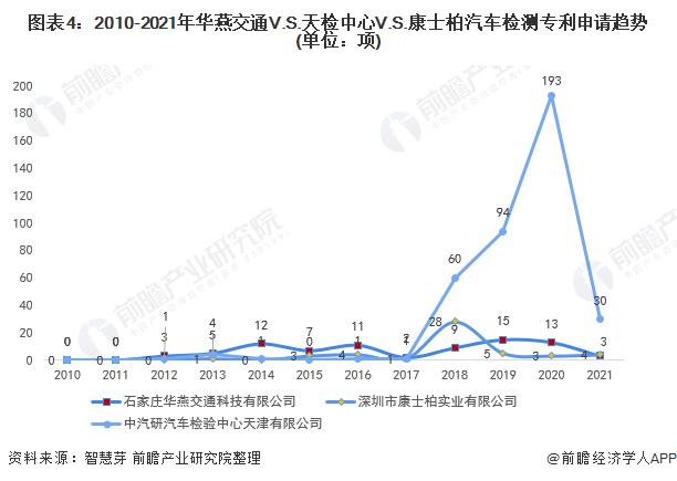 圖表4:2010-2021年華燕交通V.S.天檢中心V.S.康士柏汽車檢測專利申請趨勢(單位:項)