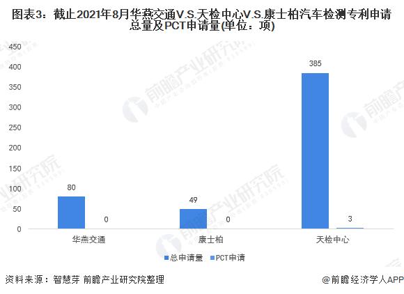 圖表3:截止2021年8月華燕交通V.S.天檢中心V.S.康士柏汽車檢測專利申請總量及PCT申請量(單位:項)