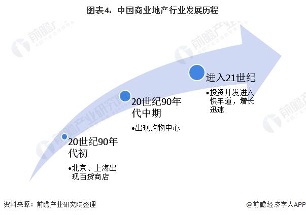 圖表4:中國商業地產行業發展歷程