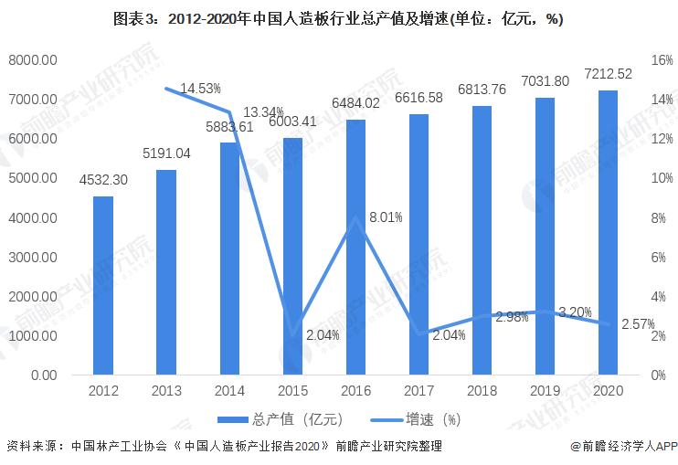 图表3:2012-2020年中国人造板行业总产值及增速(单位:亿元,%)