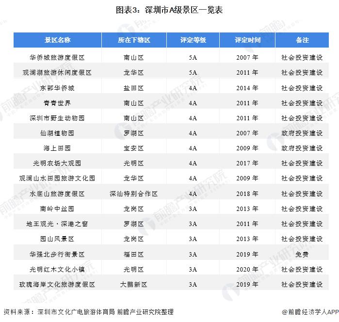 图表3:深圳市A级景区一览表