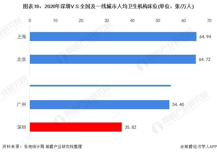 图表19:2020年深圳V.S.全国及一线城市人均卫生机构床位(单位:张/万人)