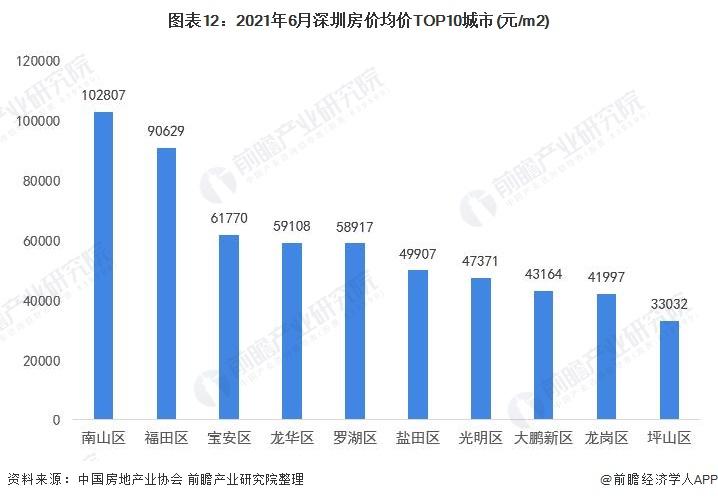 图表12:2021年6月深圳房价均价TOP10城市(元/m2)