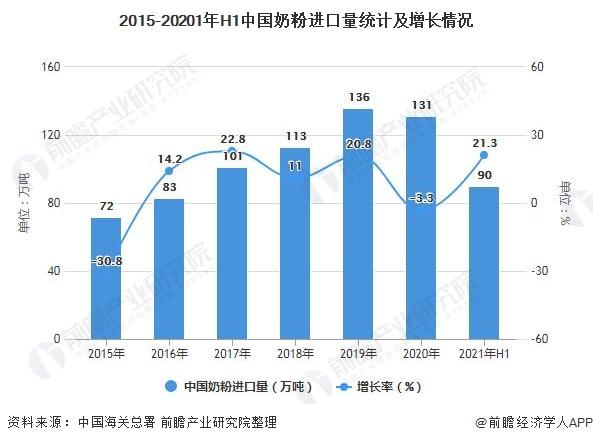 2015-20201年H1中国奶粉进口量统计及增长情况