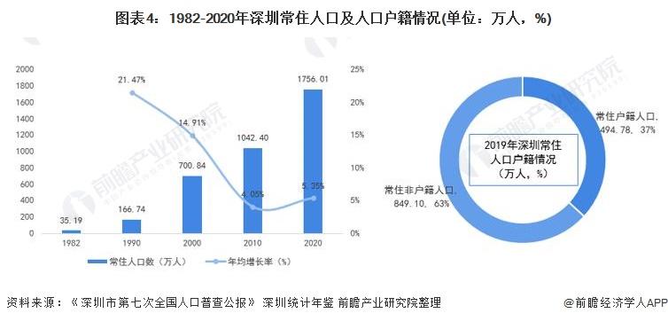 图表4:1982-2020年深圳常住人口及人口户籍情况(单位:万人,%)