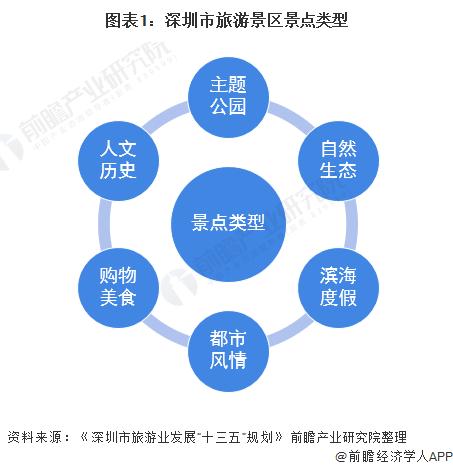 图表1:深圳市旅游景区景点类型