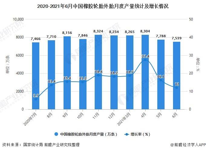 2020-2021年6月中国橡胶轮胎外胎月度产量统计及增长情况