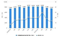 2021年1-6月中国橡胶制品行业产量规模及出口市场分析 上半年合成橡胶产量将近400万吨