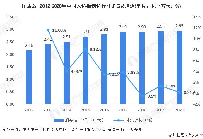 图表2:2012-2020年中国人造板制造行业销量及增速(单位:亿立方米,%)