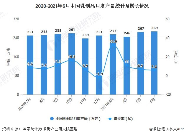 2020-2021年6月中国乳制品月度产量统计及增长情况