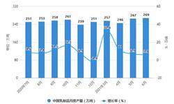2021年1-6月中国乳制品行业产量规模及进口市场分析 上半年乳制品产量将近1500万吨