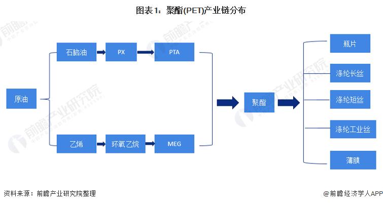 图表1:聚酯(PET)产业链分布