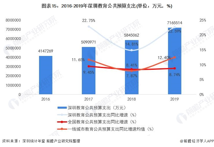 图表15:2016-2019年深圳教育公共预算支出(单位:万元,%)
