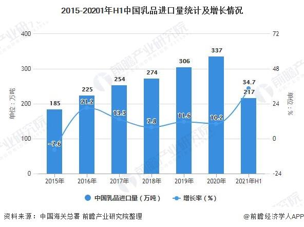 2015-20201年H1中国乳品进口量统计及增长情况