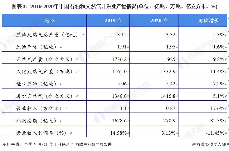 图表3:2019-2020年中国石油和天然气开采业产量情况(单位:亿吨,万吨,亿立方米。%)