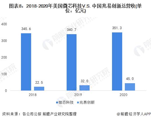 图表8:2018-2020年美国微芯科技V.S. 中国兆易创新总营收(单位:亿元)
