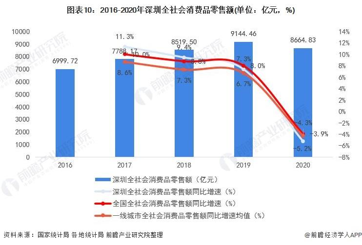 图表10:2016-2020年深圳全社会消费品零售额(单位:亿元,%)