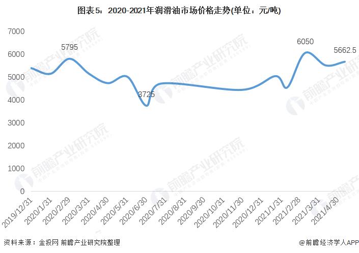 图表5:2020-2021年润滑油市场价格走势(单位:元/吨)