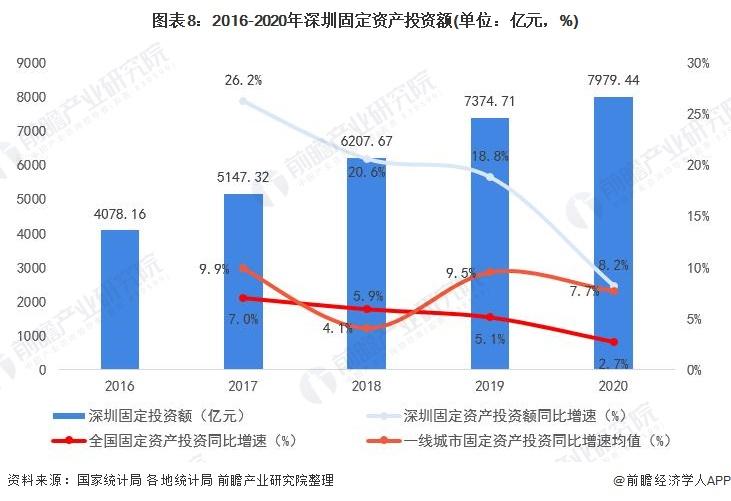 图表8:2016-2020年深圳固定资产投资额(单位:亿元,%)