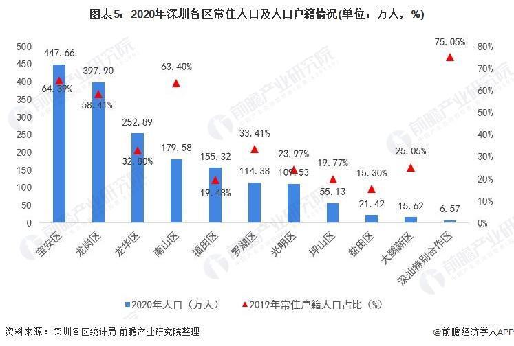 图表5:2020年深圳各区常住人口及人口户籍情况(单位:万人,%)