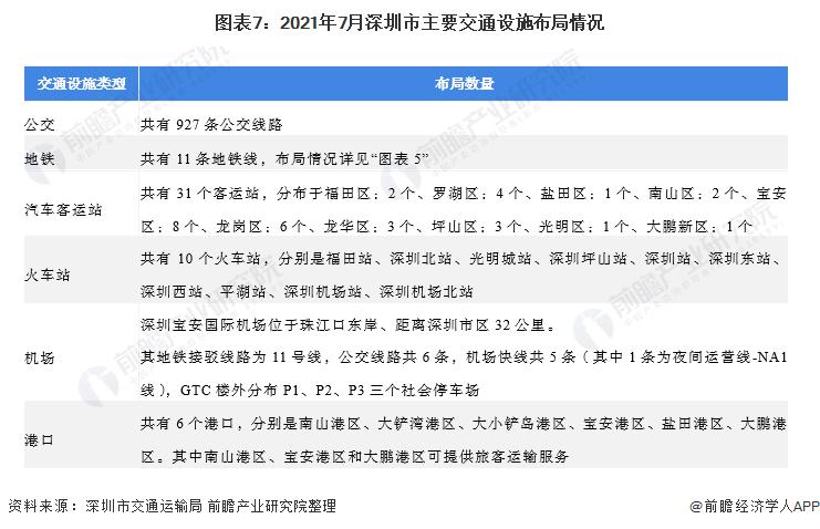 图表7:2021年7月深圳市主要交通设施布局情况