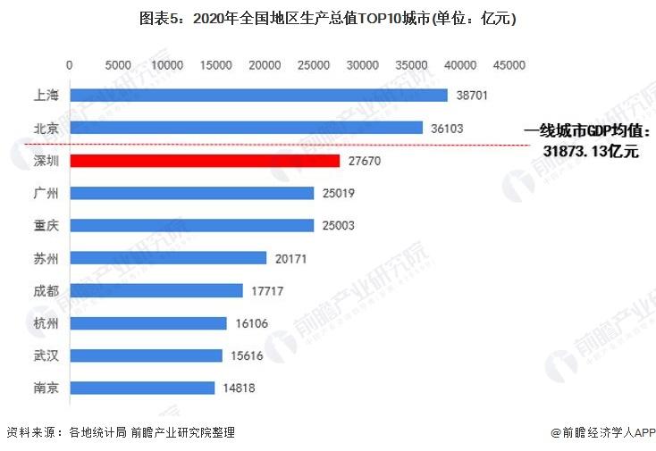 图表5:2020年全国地区生产总值TOP10城市(单位:亿元)