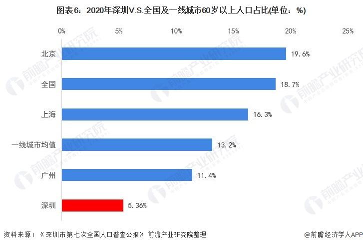 图表6:2020年深圳V.S.全国及一线城市60岁以上人口占比(单位:%)