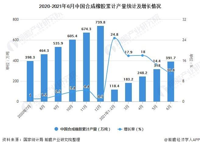 2020-2021年6月中国合成橡胶累计产量统计及增长情况