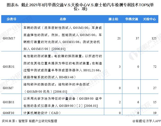 圖表8:截止2021年8月華燕交通V.S.天檢中心V.S.康士柏汽車檢測專利技術TOP5(單位:項)