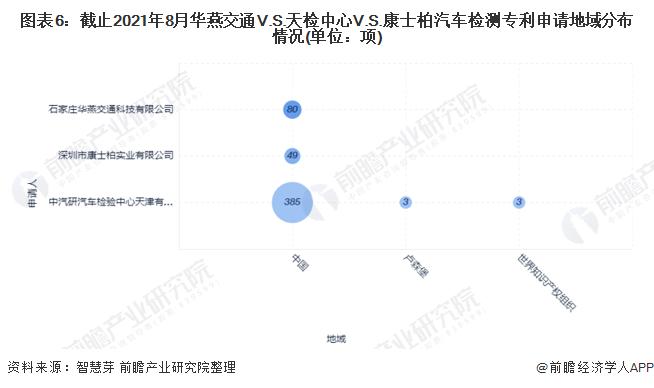 圖表6:截止2021年8月華燕交通V.S.天檢中心V.S.康士柏汽車檢測專利申請地域分布情況(單位:項)