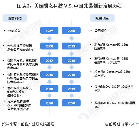 图表2:美国微芯科技 V.S. 中国兆易创新发展历程