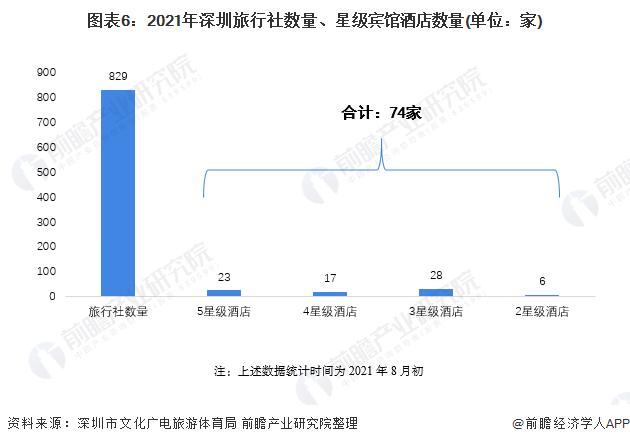 图表6:2021年深圳旅行社数量、星级宾馆酒店数量(单位:家)