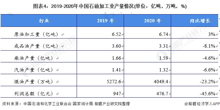 图表4:2019-2020年中国石油加工业产量情况(单位:亿吨,万吨,%)
