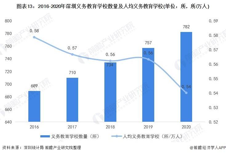 图表13:2016-2020年深圳义务教育学校数量及人均义务教育学校(单位:所,所/万人)