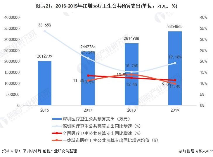 图表21:2016-2019年深圳医疗卫生公共预算支出(单位:万元,%)