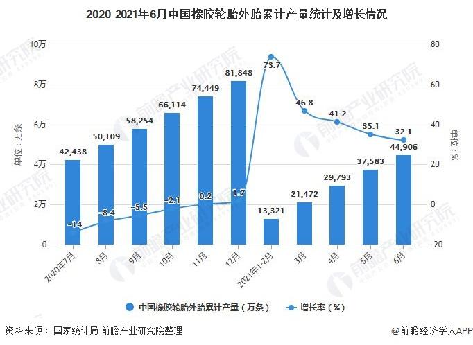 2020-2021年6月中国橡胶轮胎外胎累计产量统计及增长情况