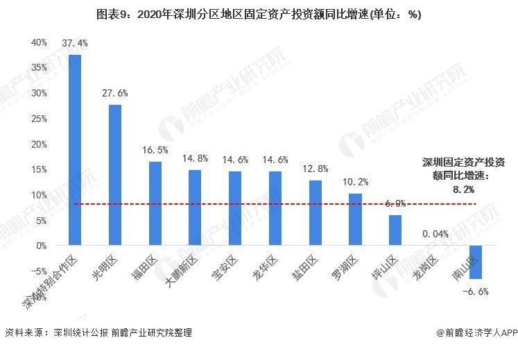 图表9:2020年深圳分区地区固定资产投资额同比增速(单位:%)