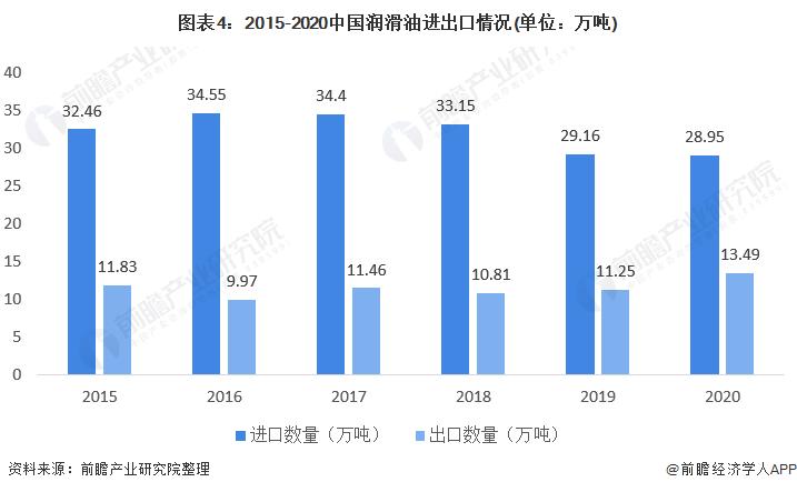 图表4:2015-2020中国润滑油进出口情况(单位:万吨)