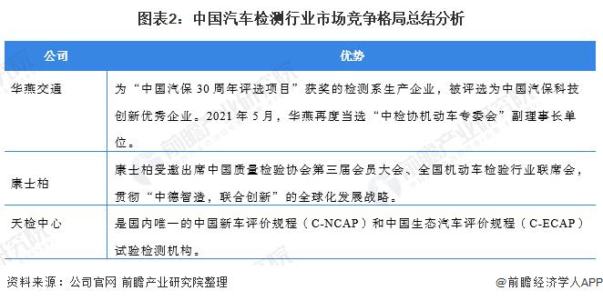 圖表2:中國汽車檢測行業市場競爭格局總結分析