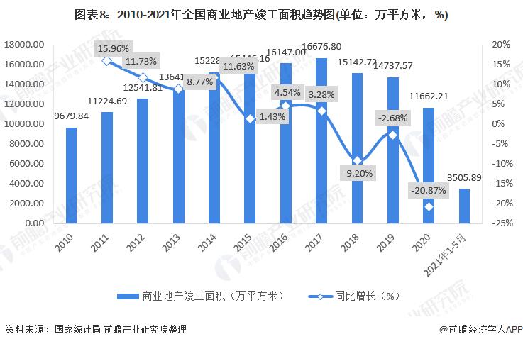 圖表8:2010-2021年全國商業地產竣工面積趨勢圖(單位:萬平方米,%)
