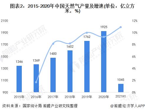 图表2:2015-2020年中国天然气产量及增速(单位:亿立方米,%)