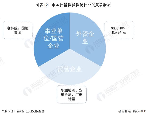 圖表12:中國質量檢驗檢測行業的競爭派系